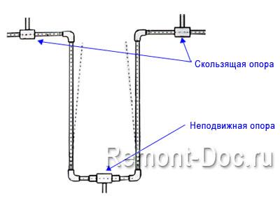Расширение полипропиленовых трубопроводов